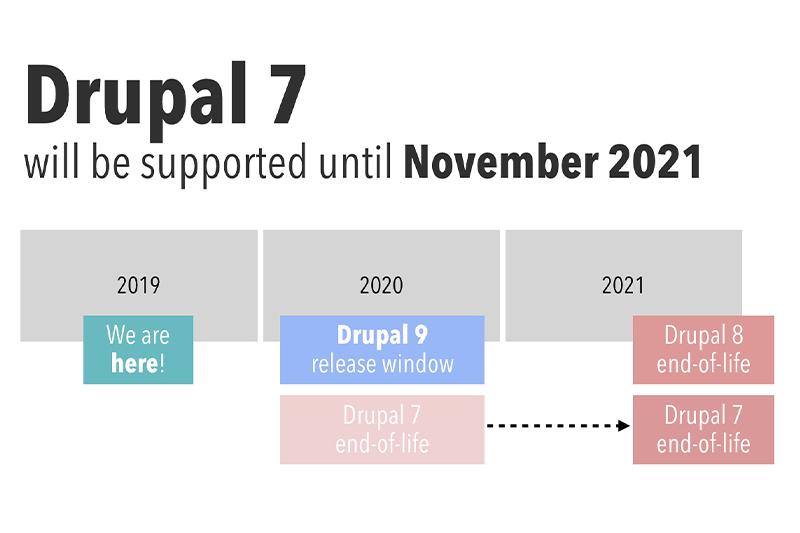 Het einde van Drupal 7 komt eraan